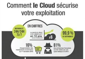 Infographie Cloud