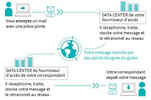 Le parcours d'un mail